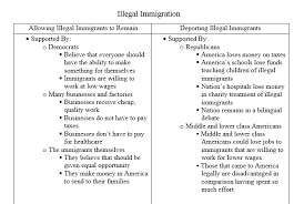 immigration essay outline  wwwgxartorg illegal immigration essay tevly when it absolutely positively visual map on illegal immigration egor