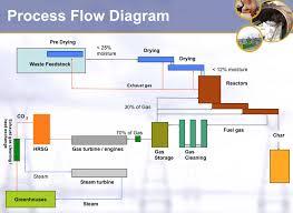 diagram giflng process flow diagram photo album diagrams