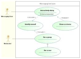 uml tool  use case diagrams   behavior diagram examplesuml use case diagrams
