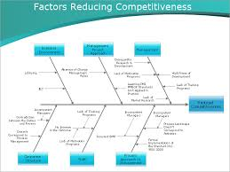 conceptdraw samples   strategy and management diagramssample   fishbone diagram   factors reducing competitiveness