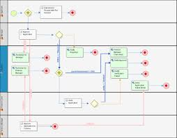 process design tutorial bpm business process management joget workflowusing the above process diagram as a reference  you can learn how to design the same process in the following video tutorial  in the tutorial you will learn