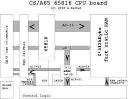 cs a  cpublock diagram of the cpu board  in principle the board is simple   the cpu is connected to the bus and the fast memory   its address and data lines