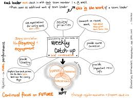on using your one on one catch up to fuel performance reinventing perf mgt structure of one on ones2