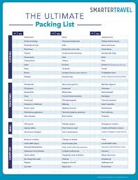 the ultimate packing list smartertravel ultimate packing list updated