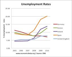 economics essays  the unemployment problemthe unemployment problem