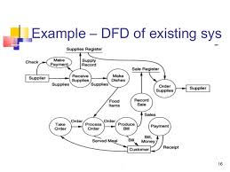 data flow diagram and use case diagramrequirements  example   context diagram     requirements  example   dfd