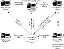 network management system best practices white paper cisco 60341 gif