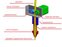 <b>Экструдер для</b> 3D-принтера – принцип работы <b>экструдера</b> ...