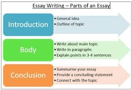 Assignment Writers India  Online UK MBA Essay Writing Help   MSc