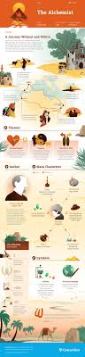 best ideas about the alchemist the alchemist the alchemist infographic course hero