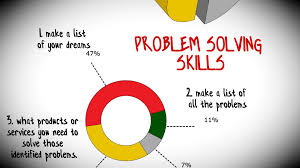 problem solving skills to start a small business problem solving skills to start a small business