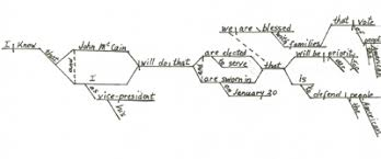 the sentences of sarah palin  diagrammed               gw sentencediagram