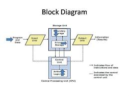 block diagram  authorstream