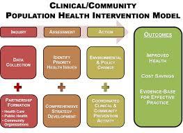 Abington Hospital Community Health Needs Assessment