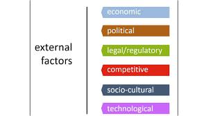 macro environmental forces macro environmental forces