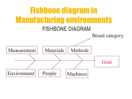 fishbone analysis  edited an example of a fishbone diagram  an example  problem   not meeting deadline