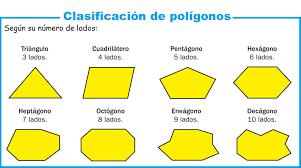 Resultado de imagen de clasificacion de figuras planas
