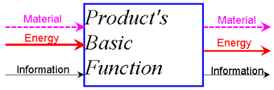 function structure diagram   new product designa generic black box diagram
