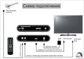 Инструкция по подключению <b>цифрового ТВ</b> к домашнему ...