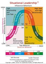 ideas about situational leadership theory on pinterest    nepal  hersey and blanchard    s situational theory