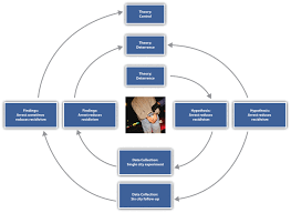 Thematic Coding   Better Evaluation What is the research intent of your qualitative study