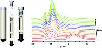 Sealed rotors for in situ <b>high temperature high</b> pressure MAS NMR ...