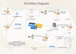 free workflow diagram templates for word  powerpoint  pdfedraw workflow diagram template