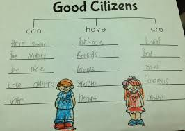 the adventures of a k teacher good citizenship first we brainstormed ideas of what good citizens can have and are i wrote down the kids ideas and they were able to use these or add their own to their