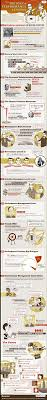 the history of performance reviews infographic performance review history infographic from worksimple