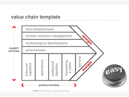 value chain analysis editable slides