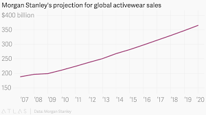 morgan stanley s projection for global activewear s image