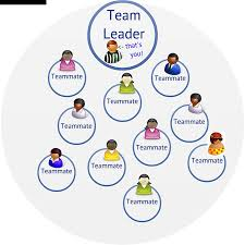good team leader cartoon related keywords suggestions good team leader related keywords amp suggestions long tail