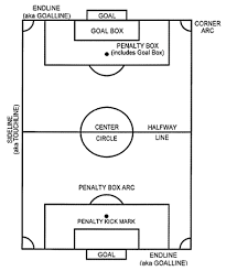 soccer field diagrams  s  soccer goal kick positionssoccer field diagram   s of soccer field