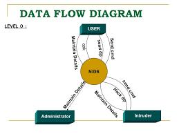 nids ppt       data flow diagram
