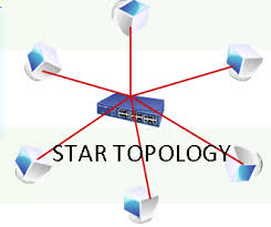 network topologies  networking spacestar   in a star network  each node is connected to a central device called a hub  the hub takes a signal that comes from any node and passes it along to