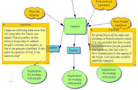 essay mind map oil  expand mind map