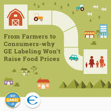 GMO Labeling and Food Prices   Just Label It Just Label It