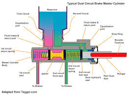 the ferrari master cylindermaster cylinder diagram