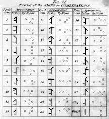 jf ptak science books history of lines and holes as alphabetical telegraph040