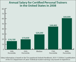 millions of americans are working out at gyms health clubs aerobics studios and in their own homes in an effort to look and feel their best certified fitness trainer salary