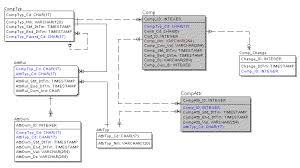 appendix a  central data warehouse data modelfigure    component  physical database design diagram