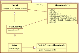 threadlocal explained   duyhai    s java bloga class diagram