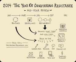 the year of conquering resistance mid year review the graphic the year of conquering resistance mid year review
