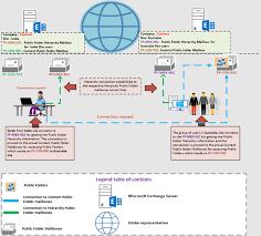 Картинки по запросу mailboxes network