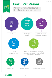 getting the message igloo software igloo 02 pet peeves infographic 81% of employees hate spam and 66% hate