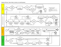 business process diagram   sales to invoice to cash workflowbusiness process  sales order to invoice to cash  payment  add order details is