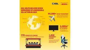 <b>ESL One</b> | DHL | Russian Federation