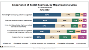 Social business and social media marketing for managers