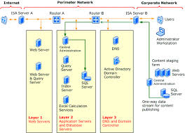 server hardening in an epm office sharepoint server extranet    extranet security hardening diagram