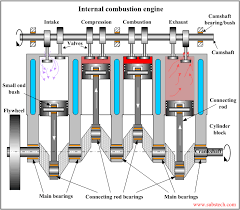 <b>Bearings</b> in internal combustion <b>engines</b> [SubsTech]